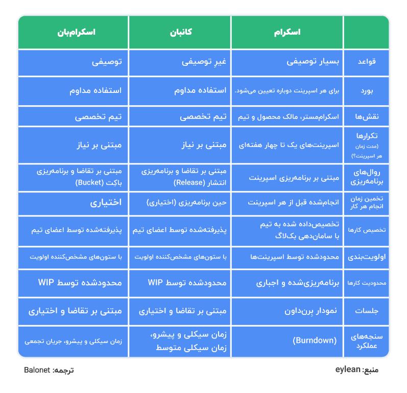 تفاوت روشهای اسکرام، کانبان و اسکرامبان
